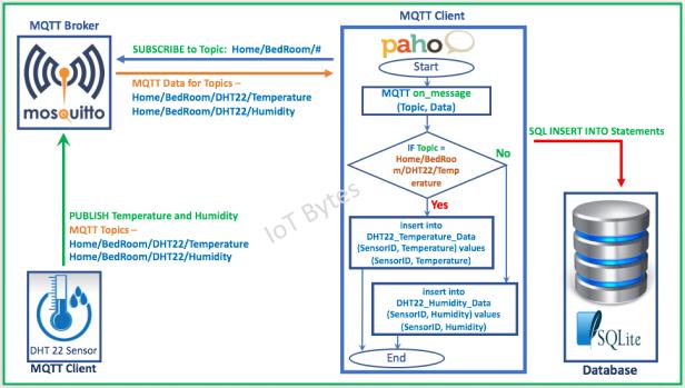 Store MQTT Data from Sensors into SQL Database – IoT Bytes